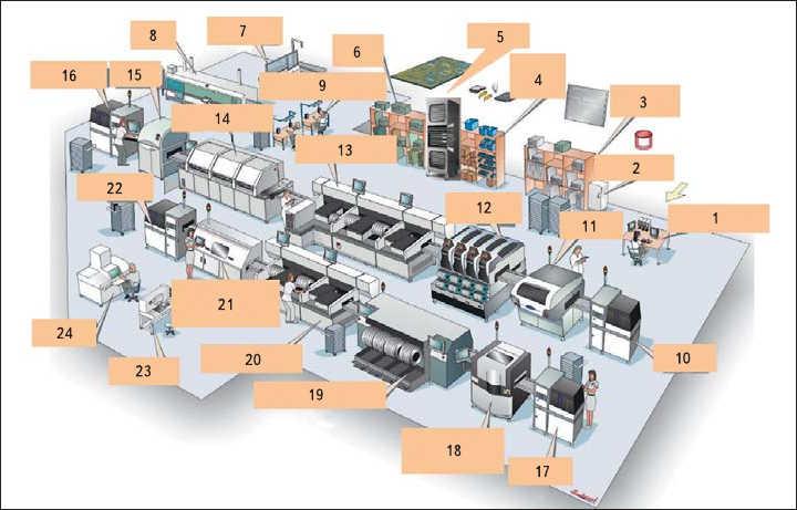 Рис. 4. Схема построения участка сборки ПУ