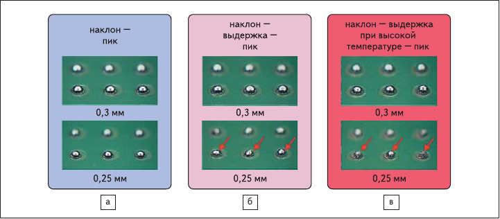 Рис. 6. Влияние температурного профиля на формирование паяного соединения: а) полное оплавление пасты;  б) неполное оплавление частиц диаметром 0,25 мм; в) неоплавленные частицы диаметром от 0,25 мм