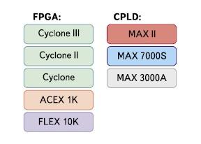 Классификация стартовых комплектов LDM-Systems