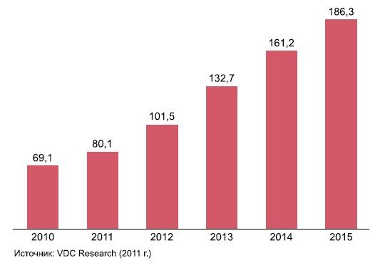 Мировой рынок процессорных плат AMC