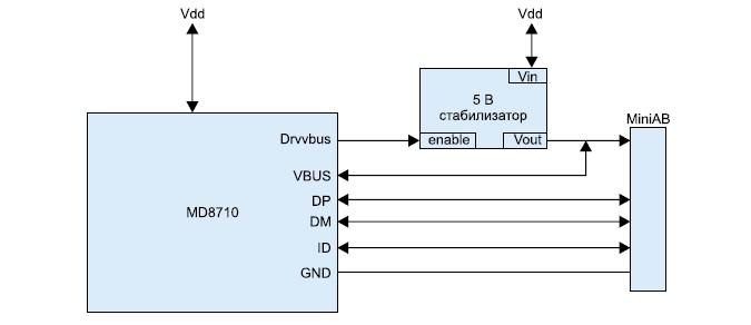Модуль MD8710 как устройство USB OTG A-Device