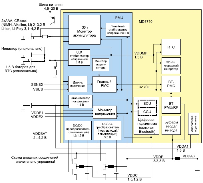Блок-схема PMU