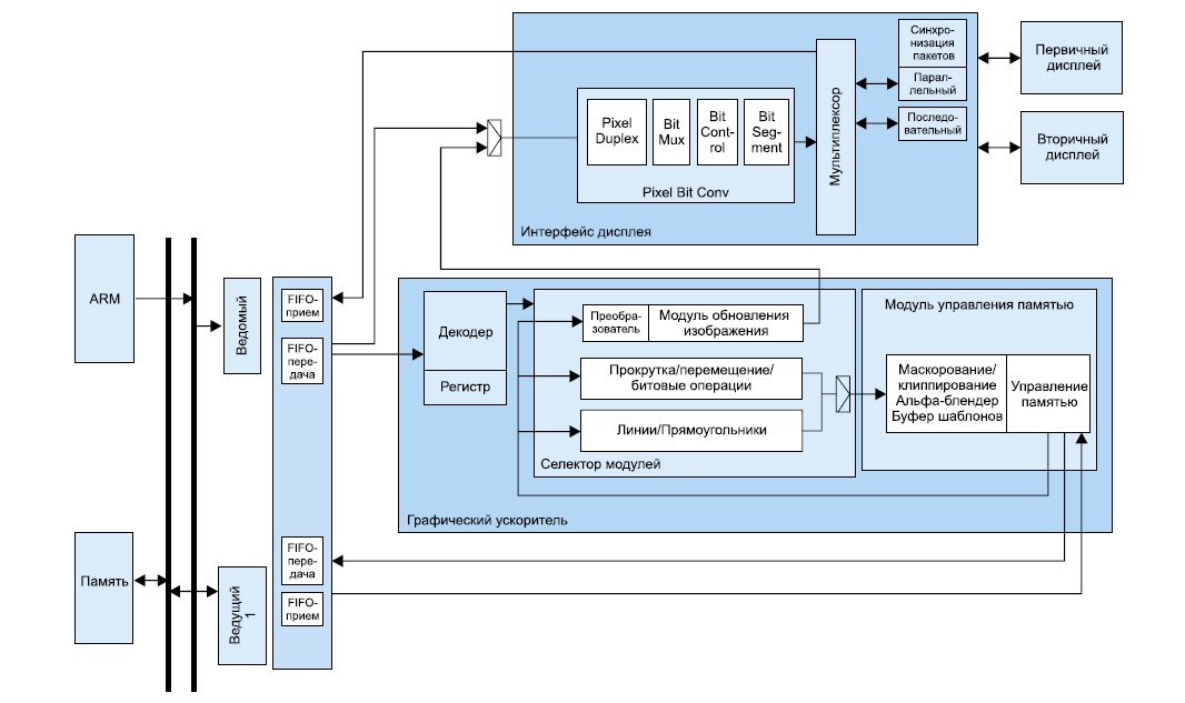 Блок-схема контроллера графического дисплея