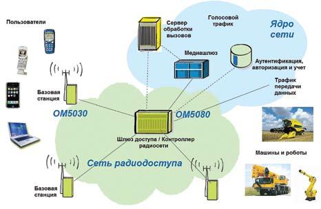 Пример построения периферийного фрагмента мобильной сети следующего поколения