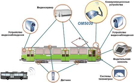 Общая схема вариантов использования систем MicroTCA повышенной защищенности