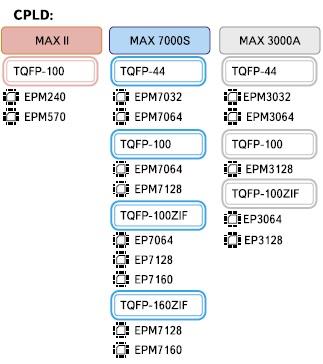 Виды корпусов и маркировка чипов ПЛИС CPLD