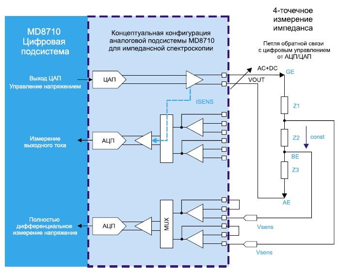 Концептуальная конфигурация для импедансной спектроскопии