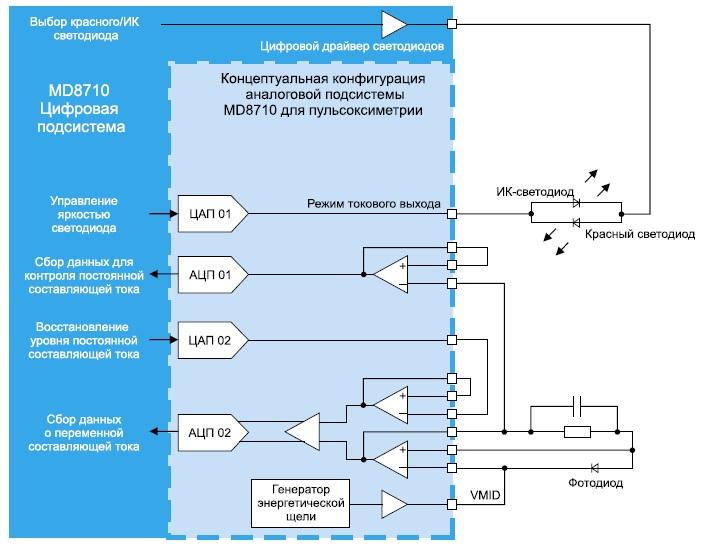 Концептуальная конфигурация для пульсоксиметрии