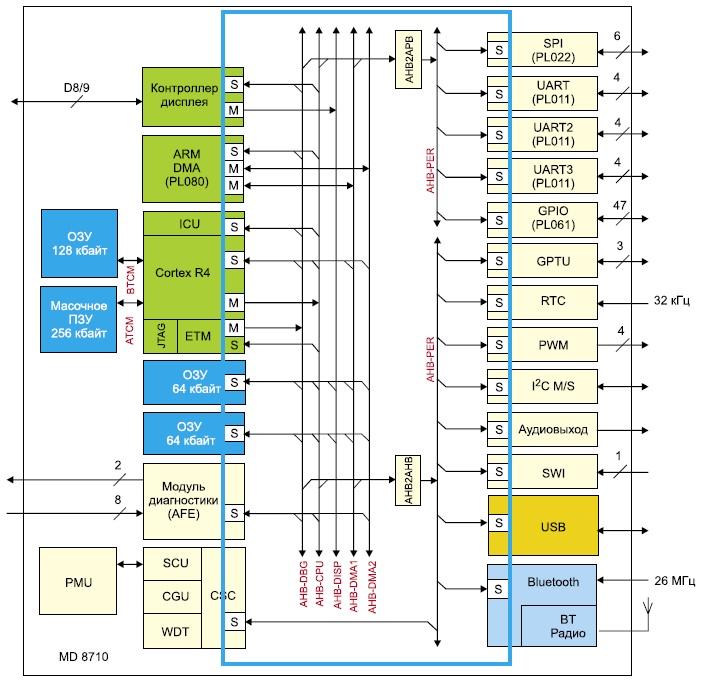Архитектура шины AHB MD8710