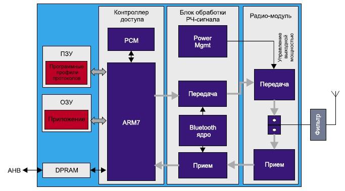 Блок-схема подсистемы Bluetooth