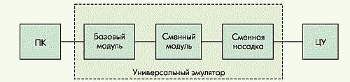Рисунок. Структурная схема подключения универсального эмулятора