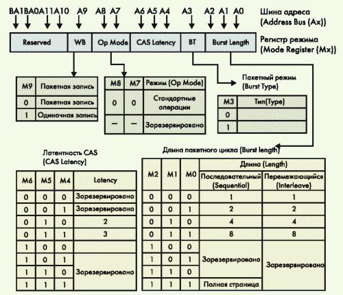 Рис. 1. Структура регистра режима (Mode Register) микросхем SDRAM