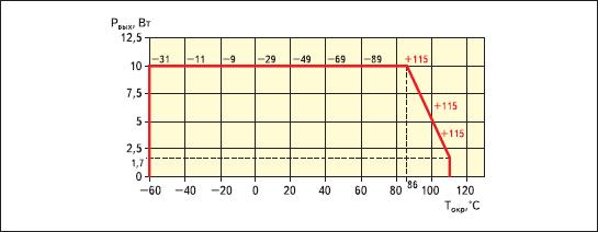 Тепловая кривая модуля питания МДМ10-1В27СУ