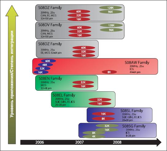 Иерархическая структура семейства S08