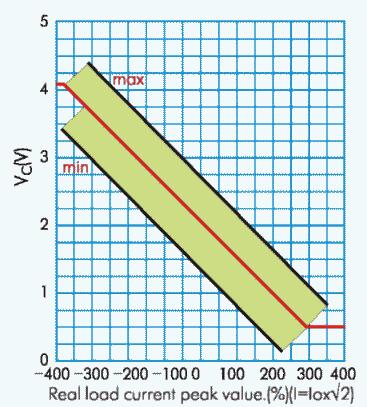 Рис. 2. Величина напряжения на выводах контроля тока в зависимости от тока