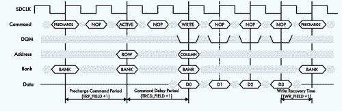 Рис. 2. Временная диаграмма обращения к SDRAM