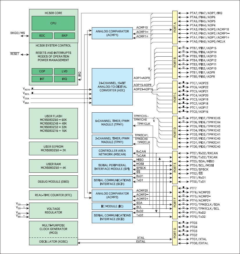 Внутренняя архитектура МК MC9S08DZ