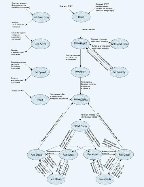 Рис. 7. Диаграмма состояний модуля