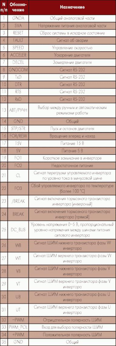 Таблица 1. Назначение выводов МУАД7