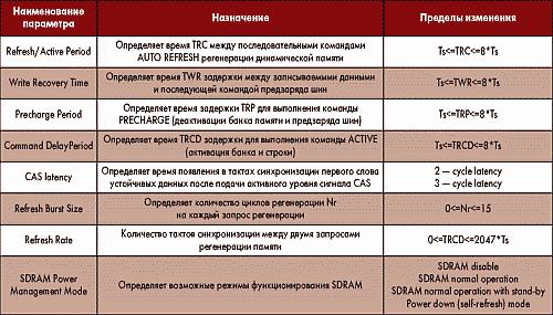 Таблица. Настраиваемые параметры контроллера SDRAM