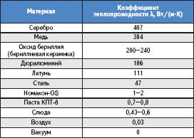 Коэффициенты теплопроводности некоторых материалов
