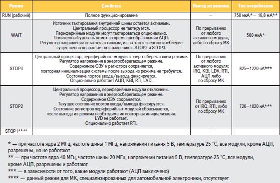 Особенности работы МК в различных режимах пониженного энергопотребления на примере МК серии MC9S08AW
