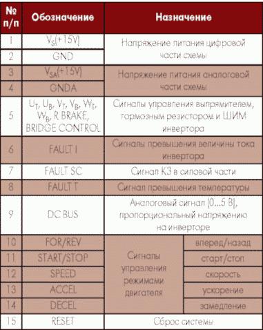 Таблица 2. Выводы МУАД7, используемые в режиме непосредственного управления