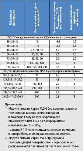 Некоторые тепловые характеристики модулей питания серий МДМ и МАА
