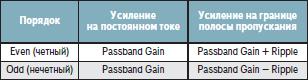 Изменение Passband Gain в зависимости от порядка фильтра для эллиптических и фильтров Чебышева