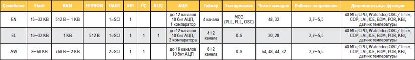 Сравнительные характеристики МК серий EN, EL и AW