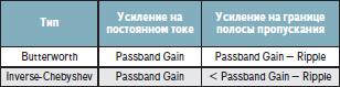 Изменение Passband Gain для фильтров Баттерворта и инверсных Чебышева