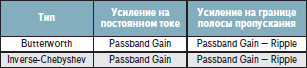 Изменение Passband Gain для режекторных фильтров Баттерворта и инверсных Чебышева