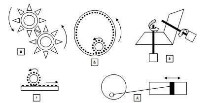 Виды классических механических передач: а) цилиндрическая зубчатая с внешним зацеплением; б) цилиндрическая зубчатая с внутренним зацеплением; в) коническая; г) реечная зубчатая (кремальера); д) фрикционная