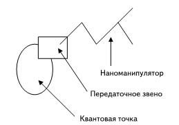 Принцип действия нанодинамической системы с питанием от квантовой точки
