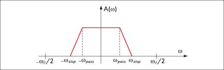 Рис. 1. АЧХ цифрового фильтра нижних частот