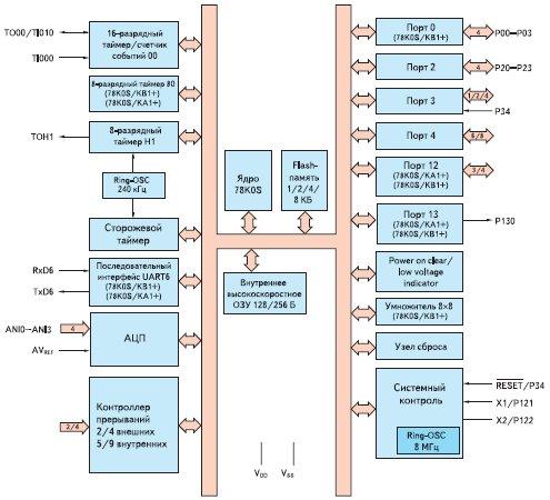 Обобщенная структурная схема микроконтроллеров подгрупп 78K0S/KY1+, 78K0S/KA1+ и 78K0S/KB1+
