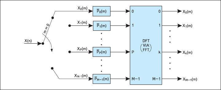Рис. 11. Полифазная структура банка цифровых фильтров