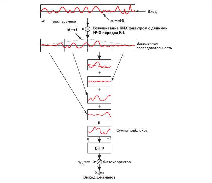 Рис. 12. Алгоритм взвешенного перекрывающегося сложения