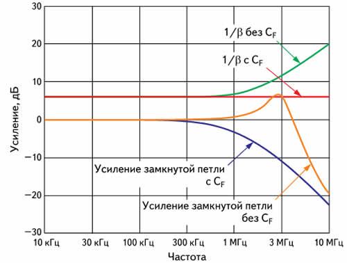 Частотные характеристики схемы на рис. 12