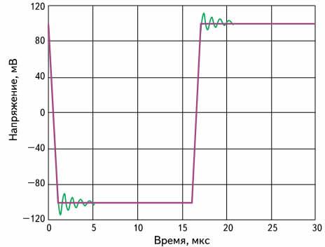 Сравнение откликов схем, показанных на рис. 14 (схема на рис. 14 а имеет колебательный отклик)