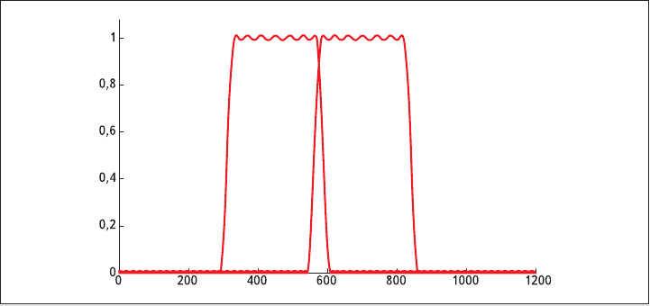 Рис. 2. Частотные характеристики двух соседних каналов банка цифровых фильтров