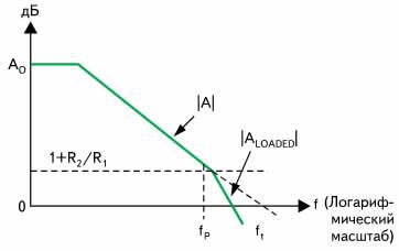 Диаграмма Боде для схемы на рис. 1