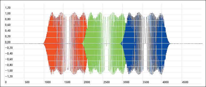 Рис. 3. Выходные сигналы трех соседних фильтров при ЛЧМ-сигнале