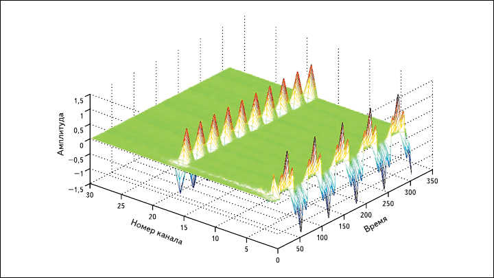 Рис. 4. Сигнал на выходе банка фильтров при входном сигнале, состоящем из четырех частот  (три частоты в пятом канале и одна - в двадцатом)