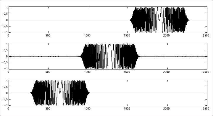 Рис. 5. Фильтрация сигнала с линейно нарастающей частотой в трех соседних каналах