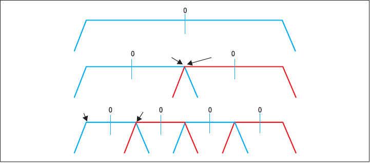 Рис. 6. Конвейерное частотное преобразование