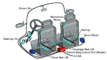 Применение технологии LIN в автоэлектронике