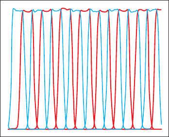 Рис. 8. Разбиение на каналы при неравномерности в полосе прозрачности ФНЧ 0,04 дБ