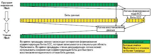 Повышение надежности Flash-памяти за счет кодов коррекции