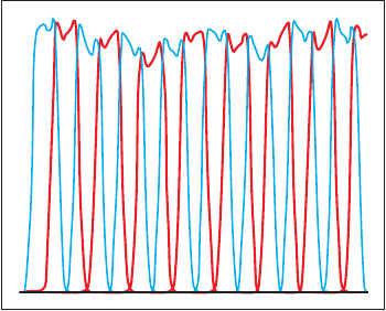 Рис. 9. Разбиение на каналы при неравномерности в полосе прозрачности ФНЧ 0,3 дБ